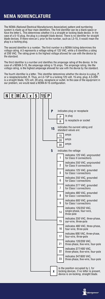 NEMA Nomenclature Chart  Vertical 2016