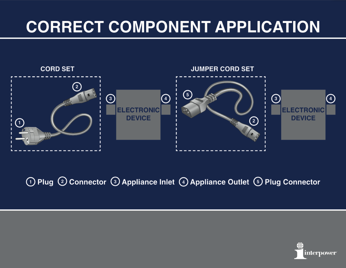 correct component application
