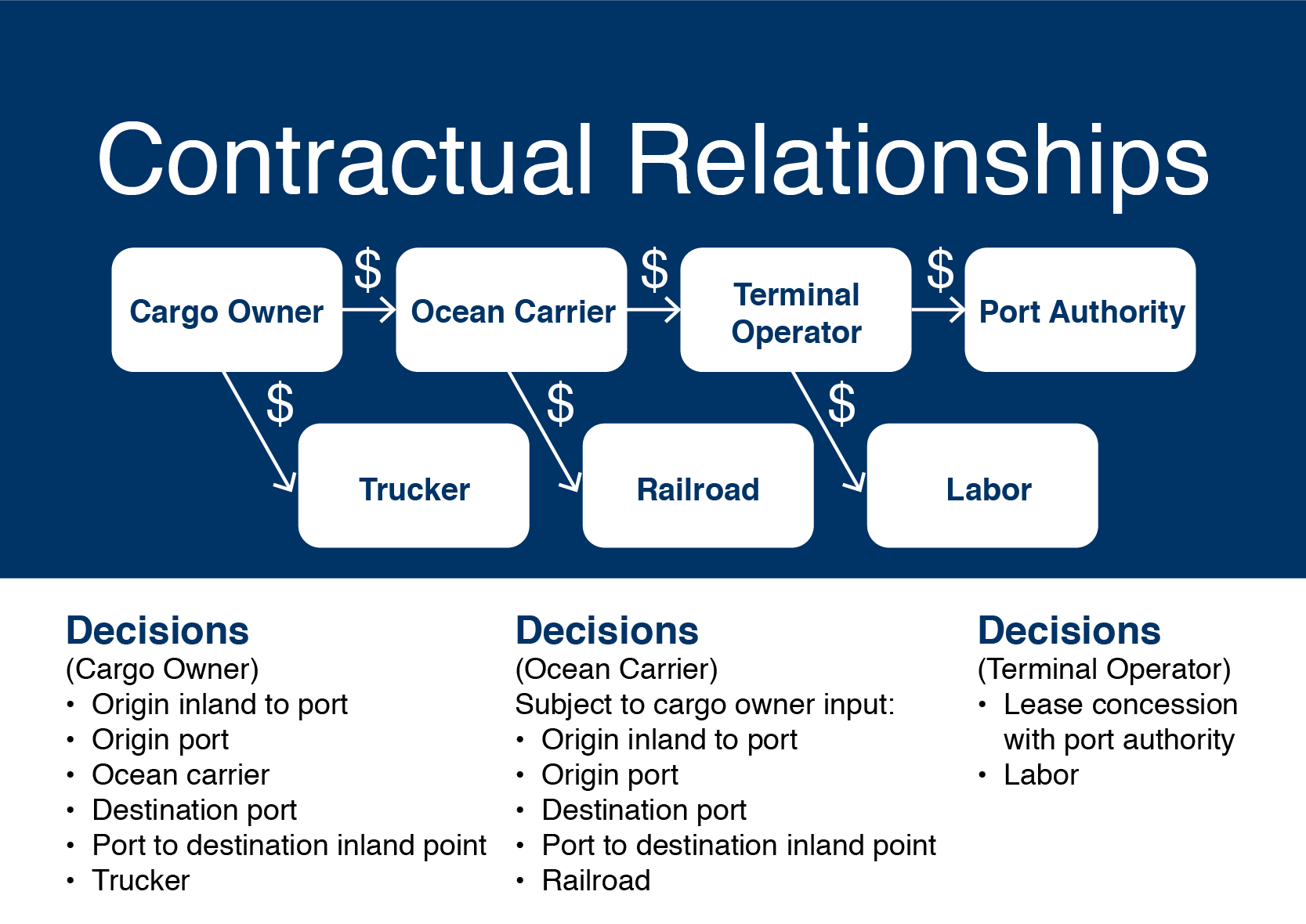 shipping-contractual-relationships-2021
